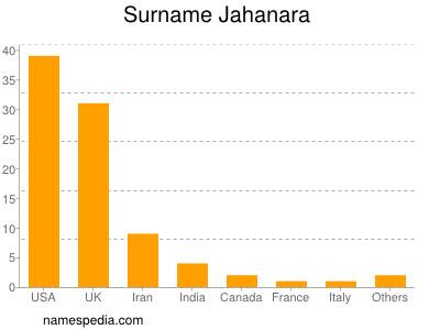 Surname Jahanara