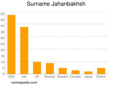 Surname Jahanbakhsh