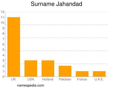 Surname Jahandad