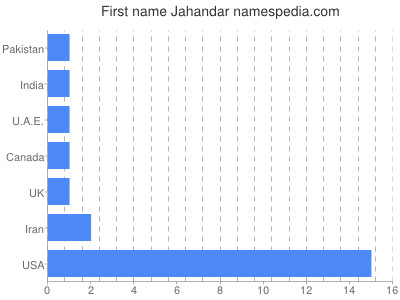 Given name Jahandar
