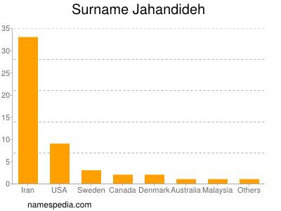 Surname Jahandideh