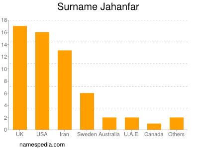 Surname Jahanfar