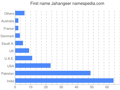 Given name Jahangeer