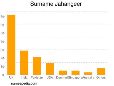 Surname Jahangeer