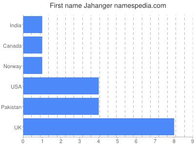 Given name Jahanger