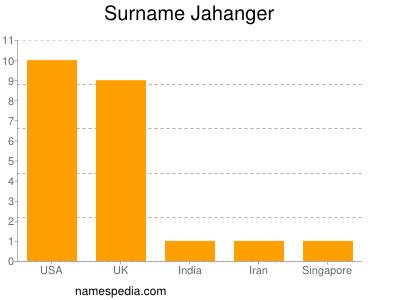 Surname Jahanger
