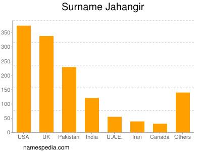 Surname Jahangir