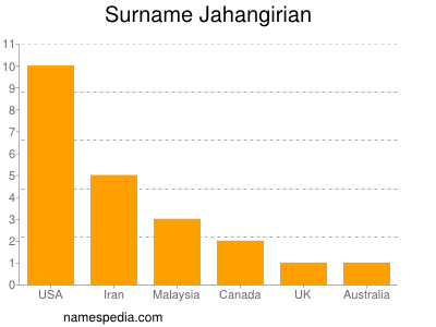 Surname Jahangirian