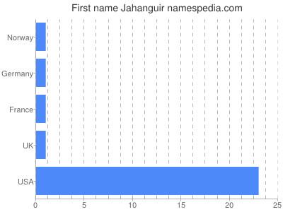 Given name Jahanguir