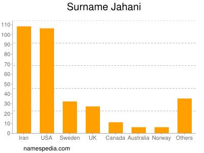 Surname Jahani
