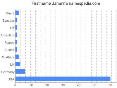 Given name Jahanna