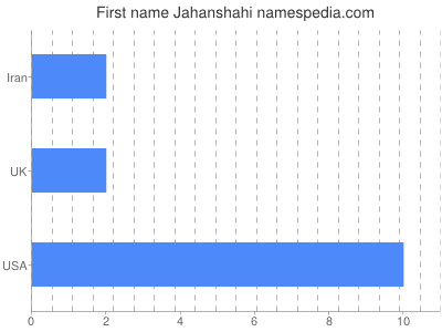 Given name Jahanshahi