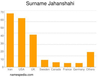 Surname Jahanshahi