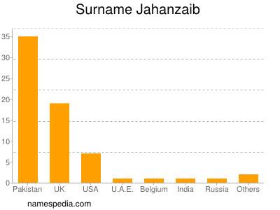 Surname Jahanzaib