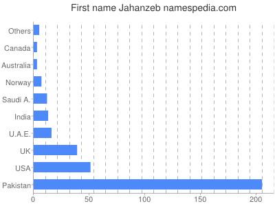 Given name Jahanzeb