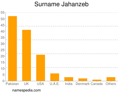 Surname Jahanzeb