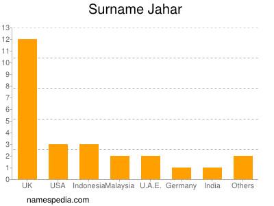 Surname Jahar