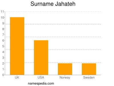 Surname Jahateh