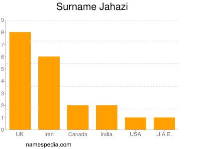 Surname Jahazi