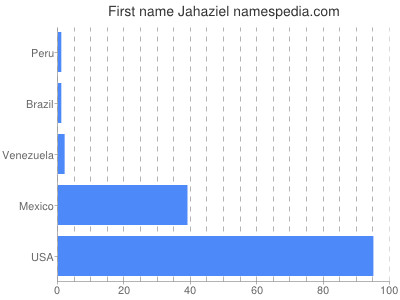 Given name Jahaziel
