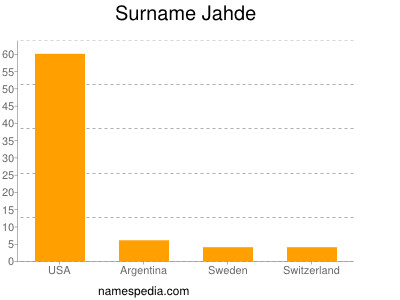 Surname Jahde