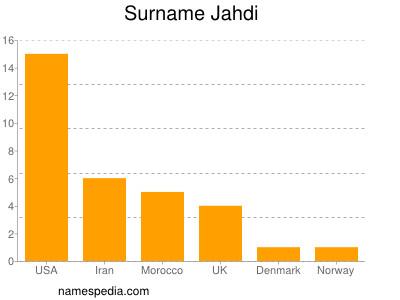 Surname Jahdi