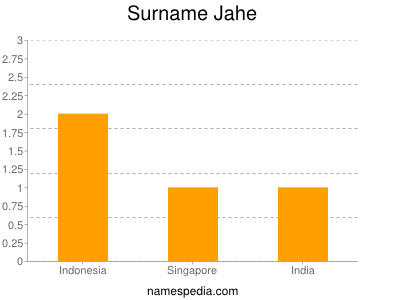 Surname Jahe