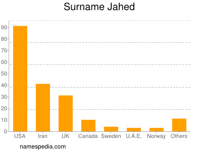 Surname Jahed