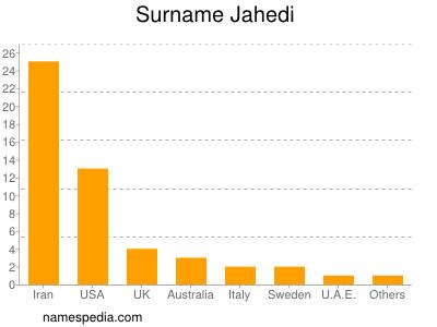 Surname Jahedi