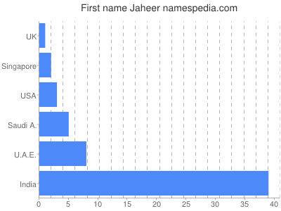 Given name Jaheer