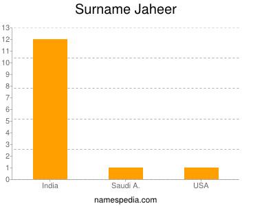 Surname Jaheer