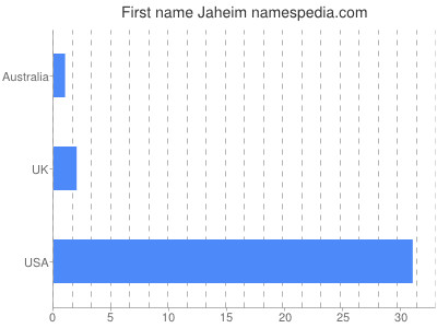 Given name Jaheim