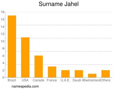 Surname Jahel