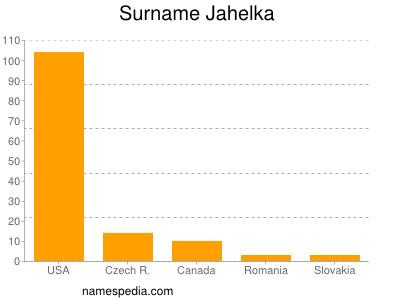 Surname Jahelka