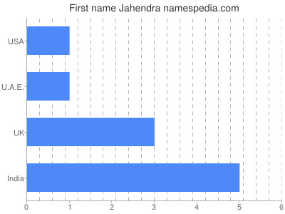 Given name Jahendra