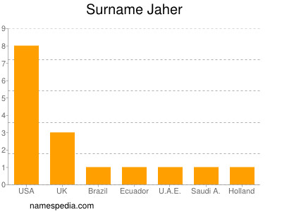 Surname Jaher