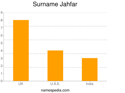 Surname Jahfar