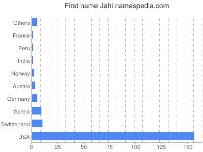 Given name Jahi