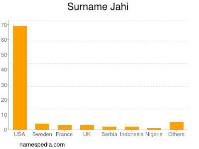 Surname Jahi