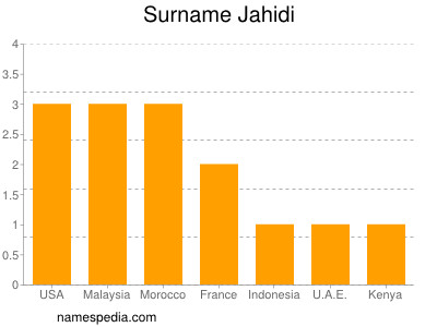 Surname Jahidi