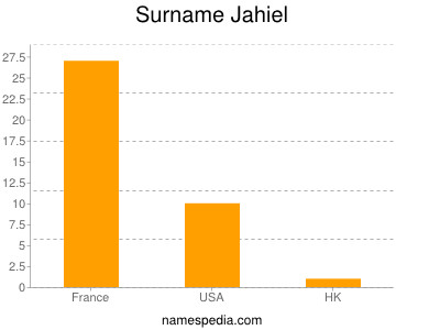 Surname Jahiel