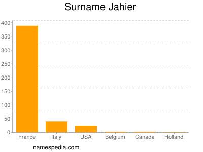 Surname Jahier