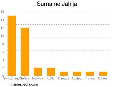 Surname Jahija