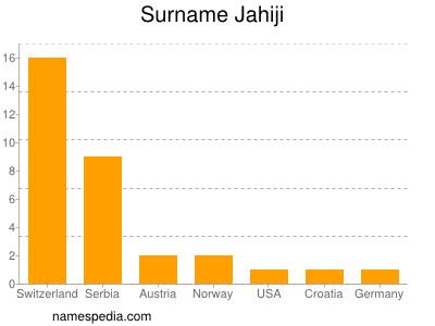 Surname Jahiji