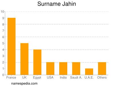 Surname Jahin