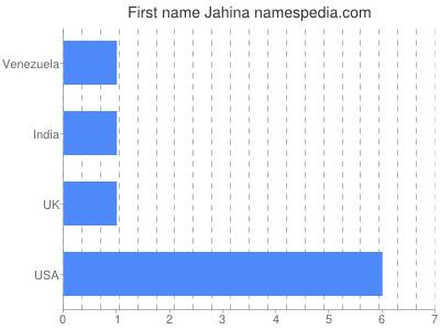 Given name Jahina