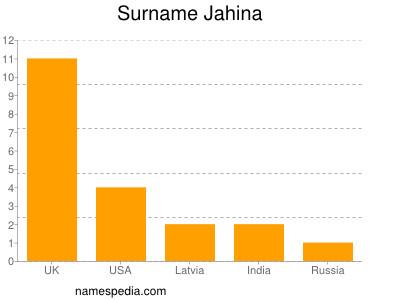 Surname Jahina