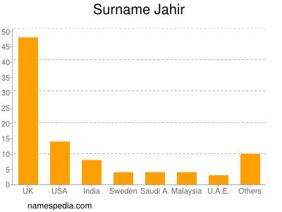 Surname Jahir