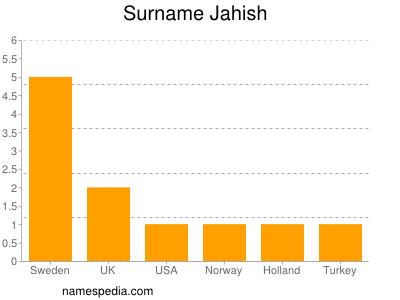Surname Jahish