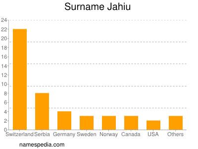 Surname Jahiu